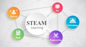 https://www.aver.com/AVerExpert/steam-learning-and-the-new-tools-for-education